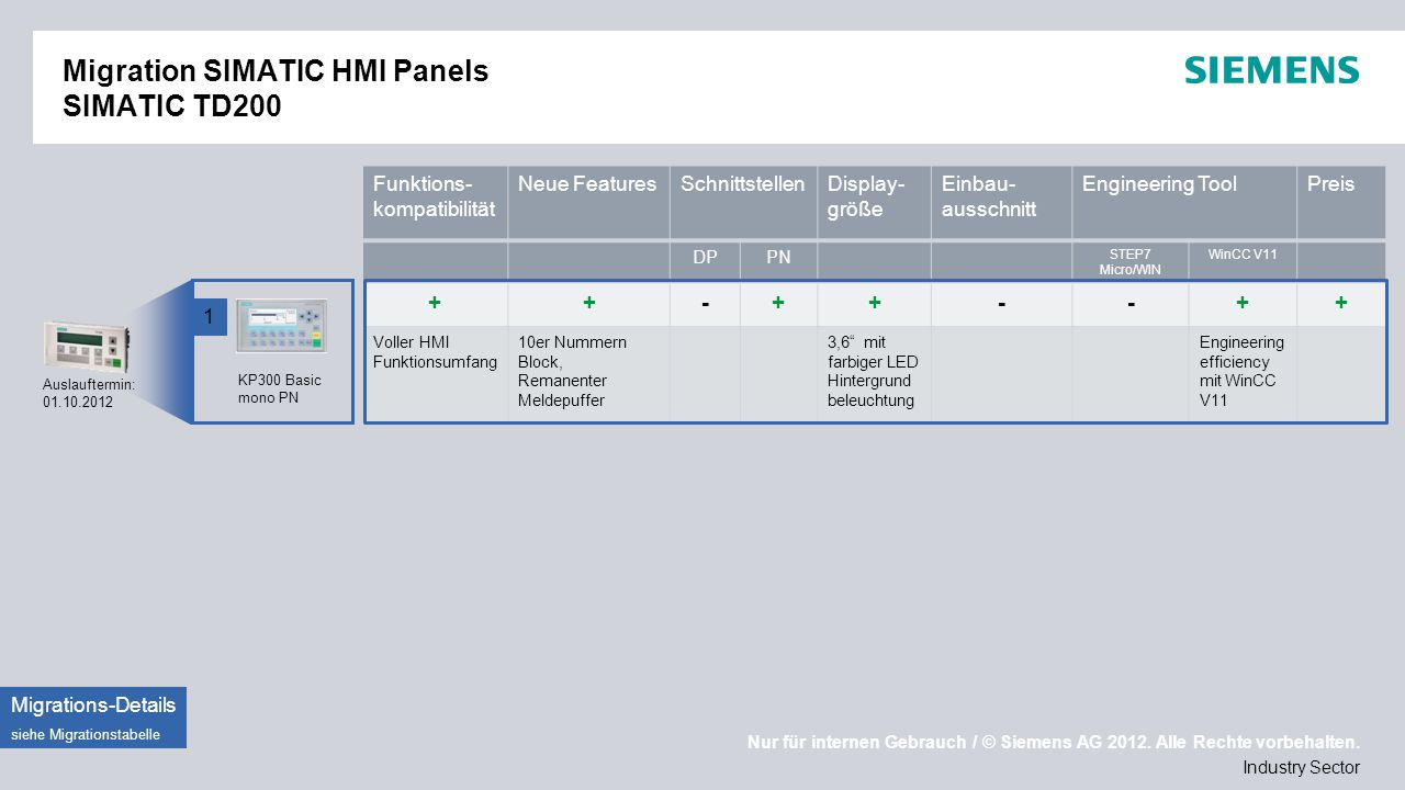 Migration SIMATIC HMI Panels SIMATIC TD200