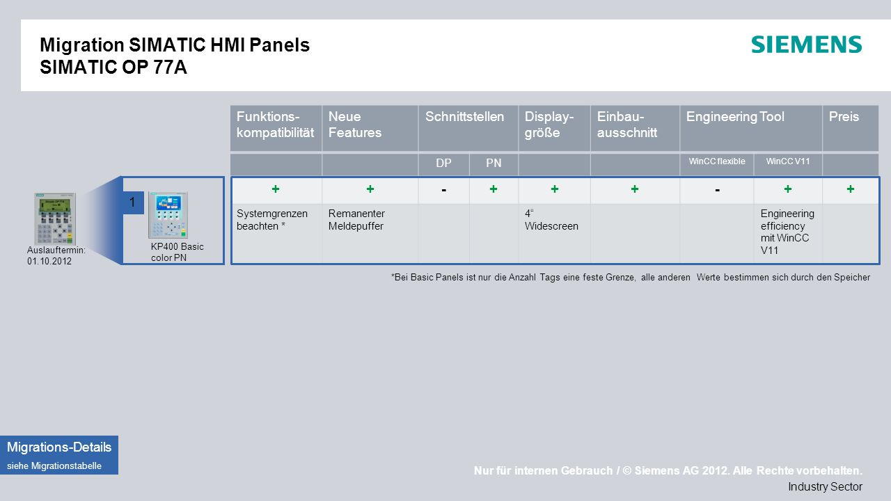 Migration SIMATIC HMI Panels SIMATIC OP 77A