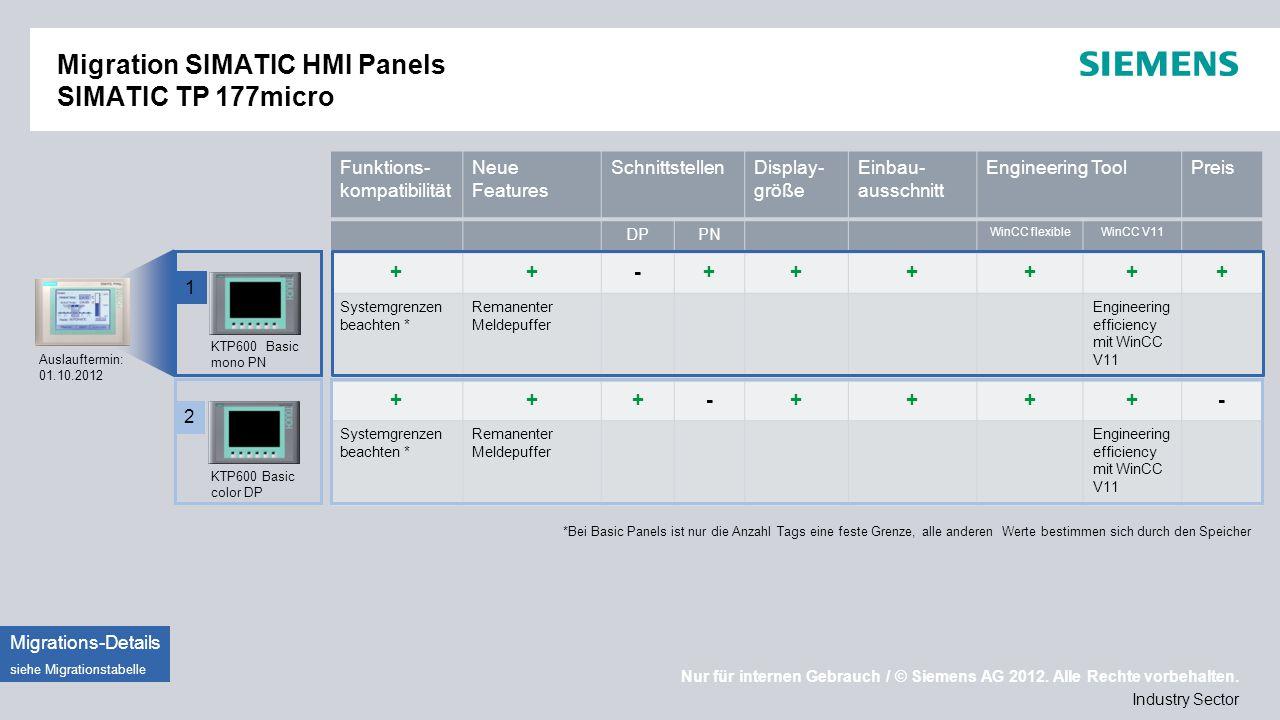 Migration SIMATIC HMI Panels SIMATIC TP 177micro