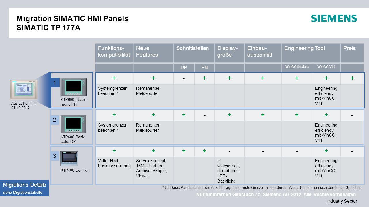 Migration SIMATIC HMI Panels SIMATIC TP 177A