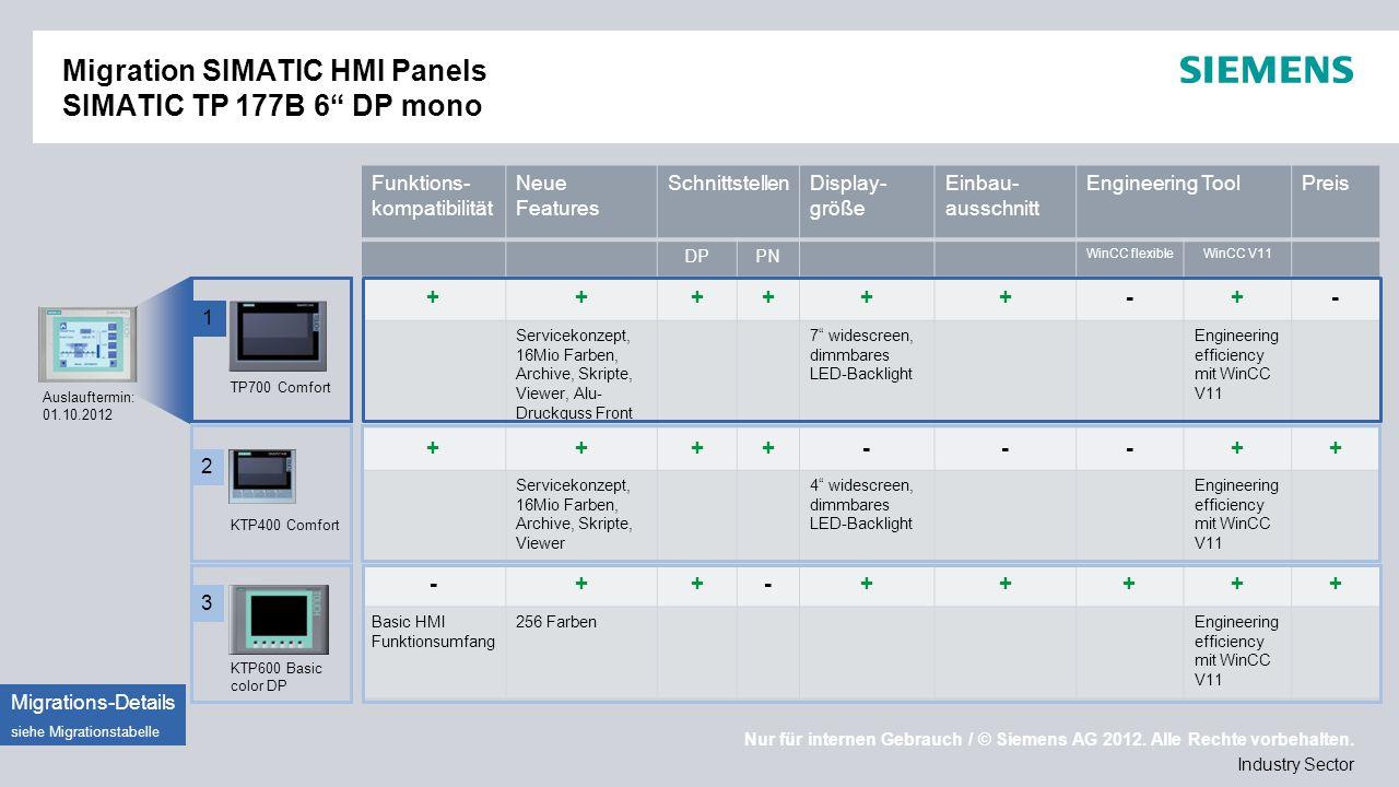 Migration SIMATIC HMI Panels SIMATIC TP 177B 6 DP mono
