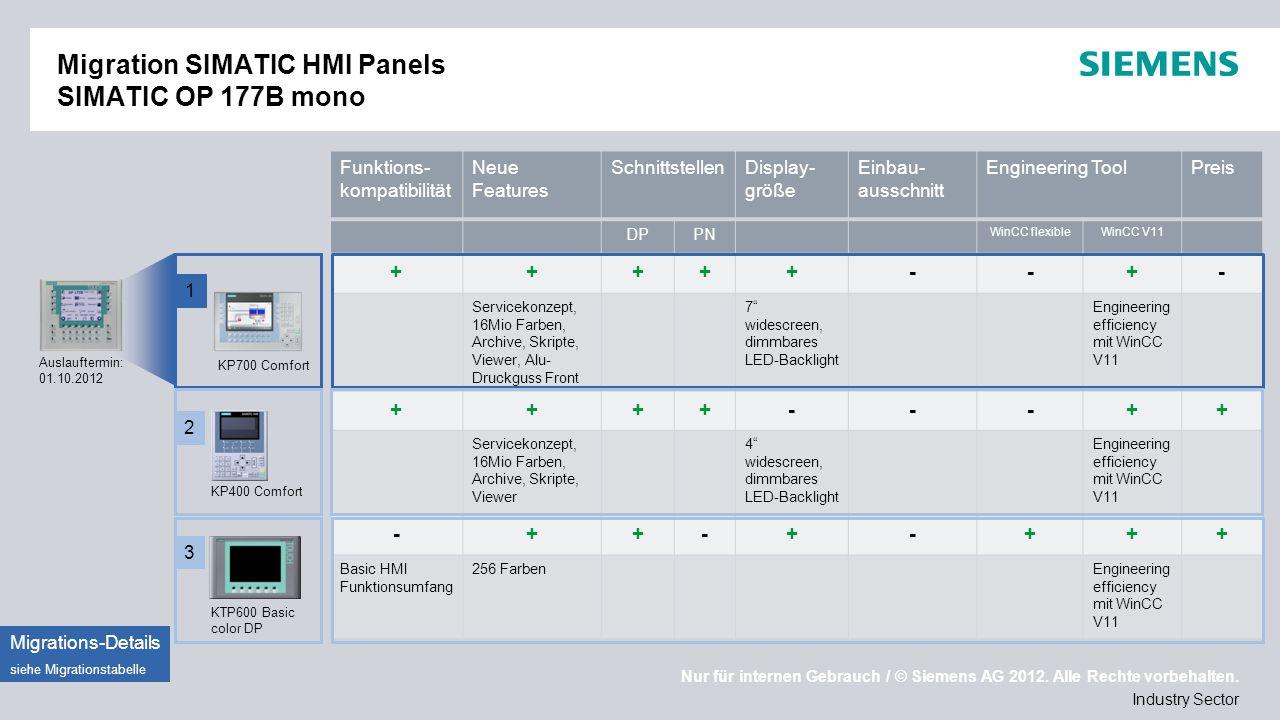 Migration SIMATIC HMI Panels SIMATIC OP 177B mono