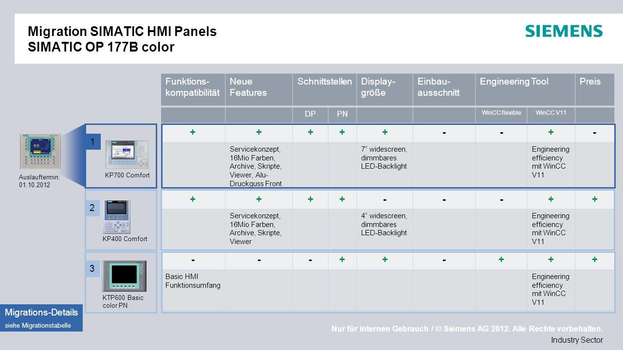 Migration SIMATIC HMI Panels SIMATIC OP 177B color