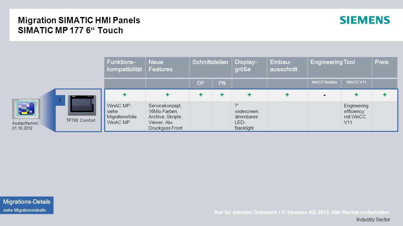 Migration SIMATIC HMI Panels SIMATIC MP 177 6 Touch