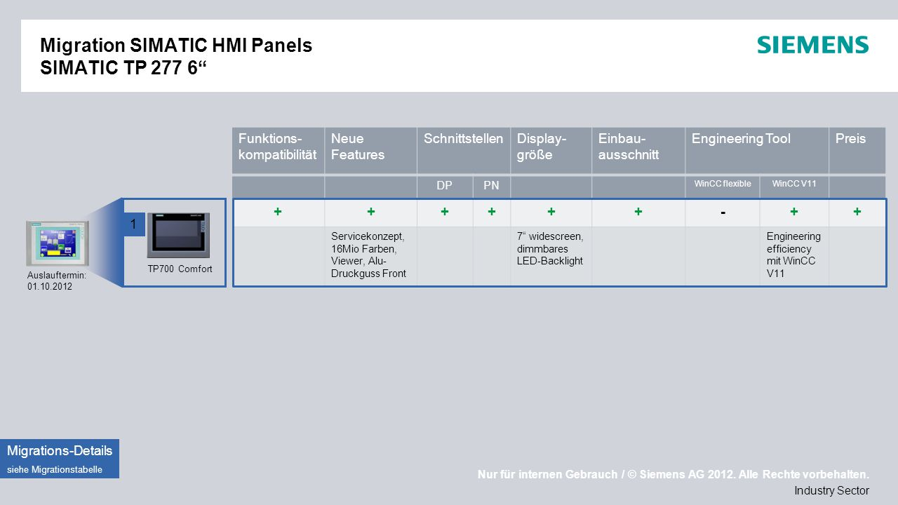 Migration SIMATIC HMI Panels SIMATIC TP