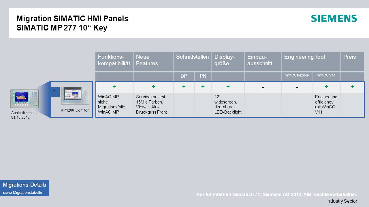 Migration SIMATIC HMI Panels SIMATIC MP 277 10 Key