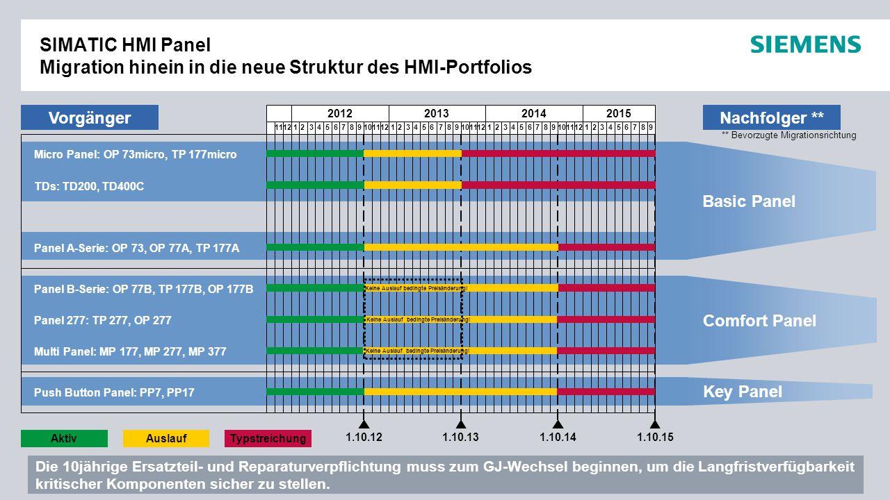 SIMATIC HMI Panel Migration hinein in die neue Struktur des HMI-Portfolios