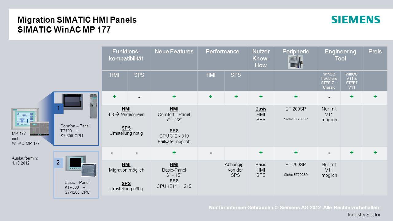 Migration SIMATIC HMI Panels SIMATIC WinAC MP 177