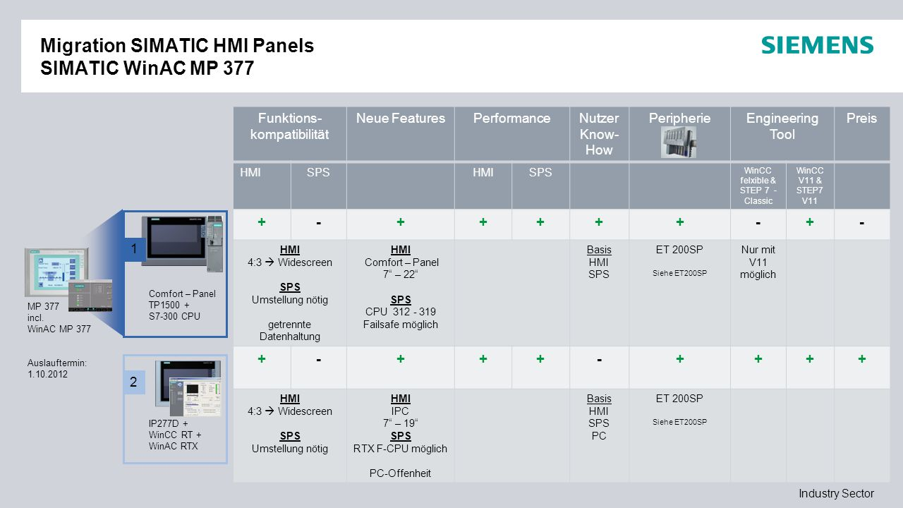 Migration SIMATIC HMI Panels SIMATIC WinAC MP 377