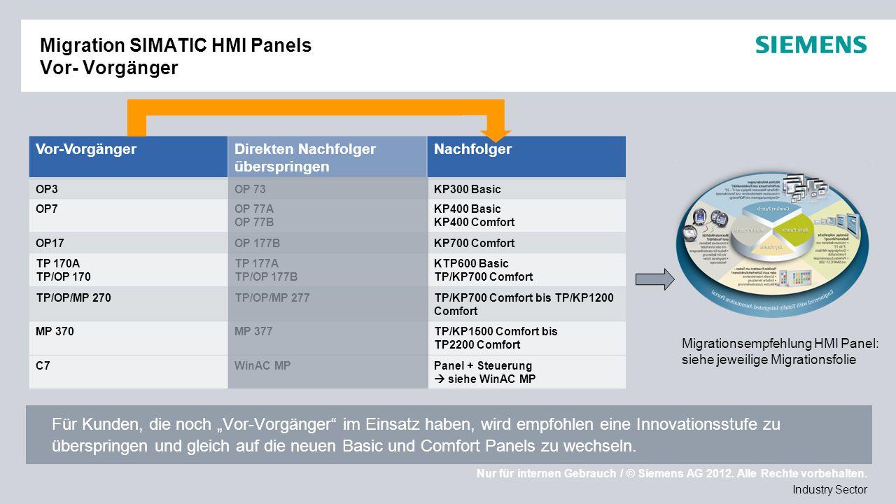 Migration SIMATIC HMI Panels Vor- Vorgänger