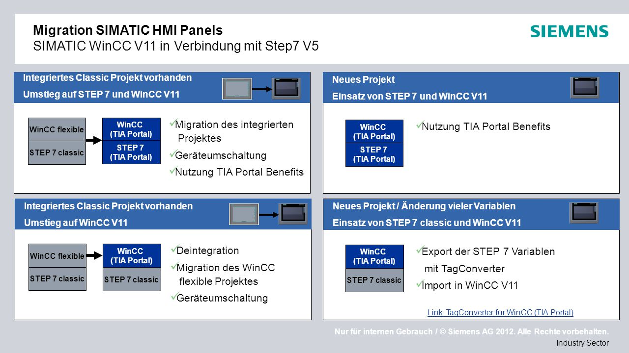 Migration SIMATIC HMI Panels SIMATIC WinCC V11 in Verbindung mit Step7 V5