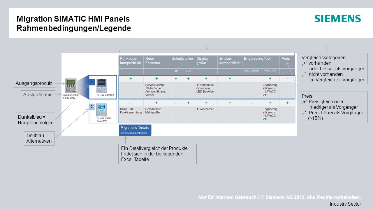 Migration SIMATIC HMI Panels Rahmenbedingungen/Legende