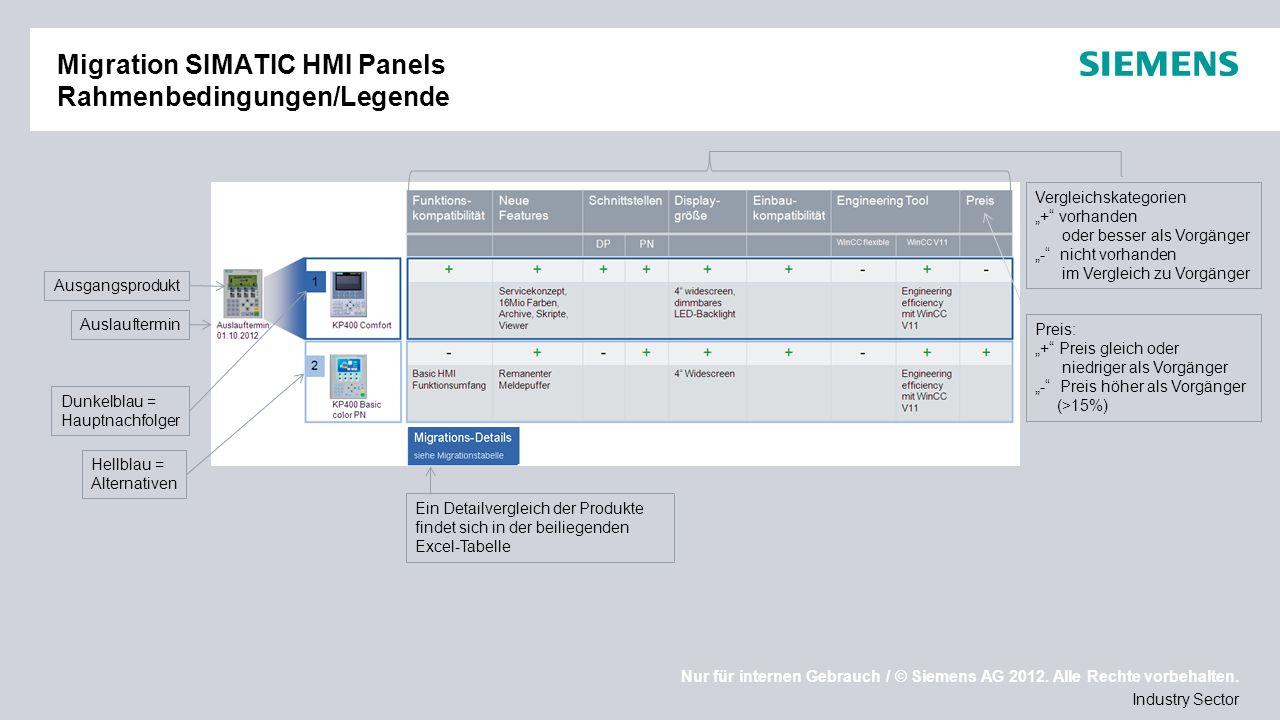 Migration SIMATIC HMI Panels Rahmenbedingungen/Legende