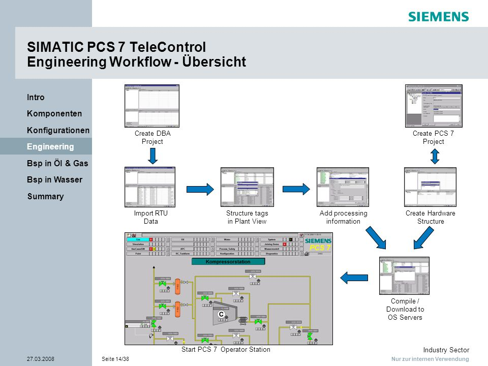 SIMATIC PCS 7 TeleControl Engineering Workflow - Übersicht