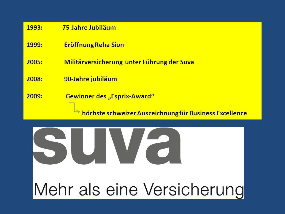 1993: 75-Jahre Jubiläum 1999: Eröffnung Reha Sion. 2005: Militärversicherung unter Führung der Suva.