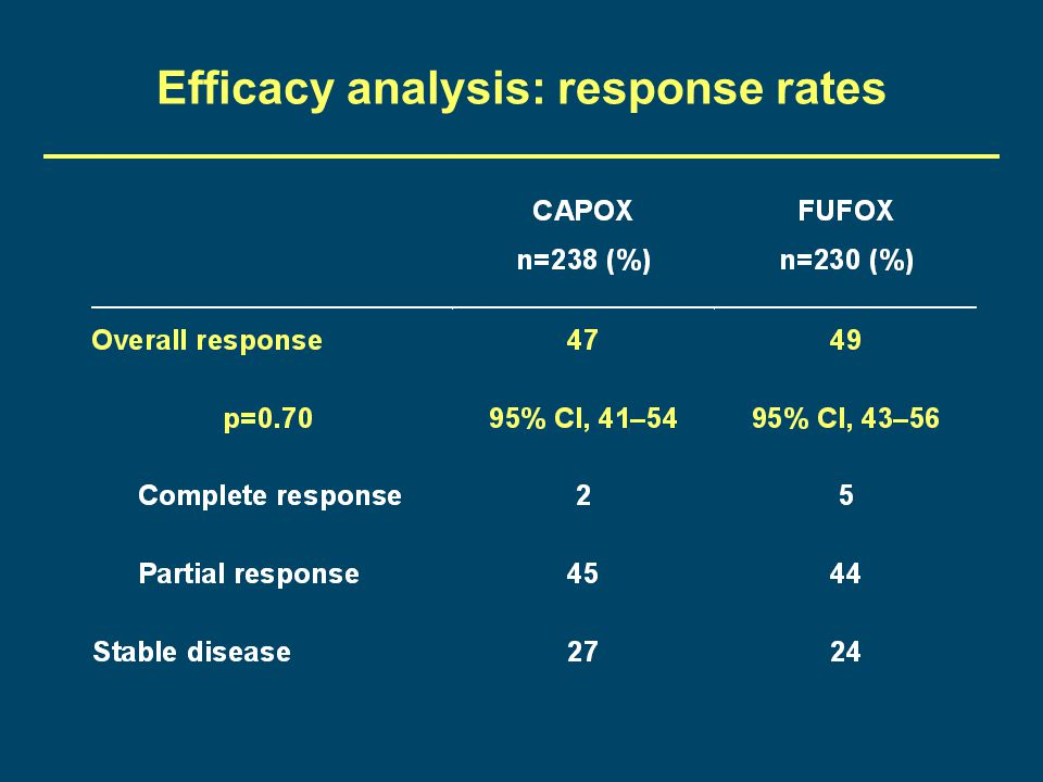 Efficacy analysis: response rates