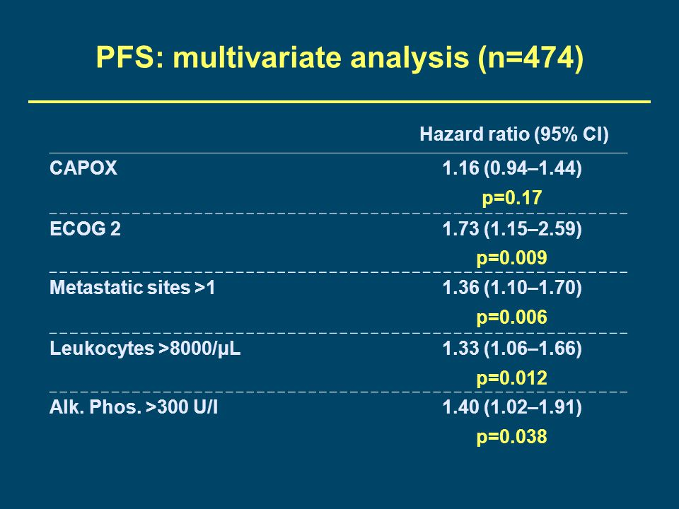 PFS: multivariate analysis (n=474)