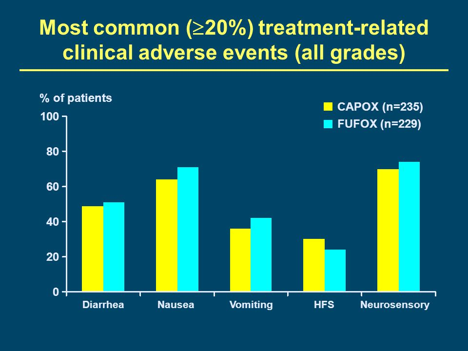 Most common (20%) treatment-related clinical adverse events (all grades)