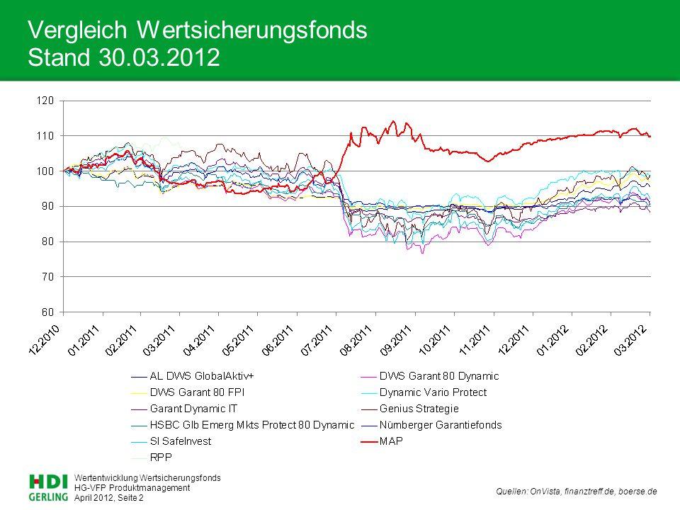 Vergleich Wertsicherungsfonds Stand 30.03.2012
