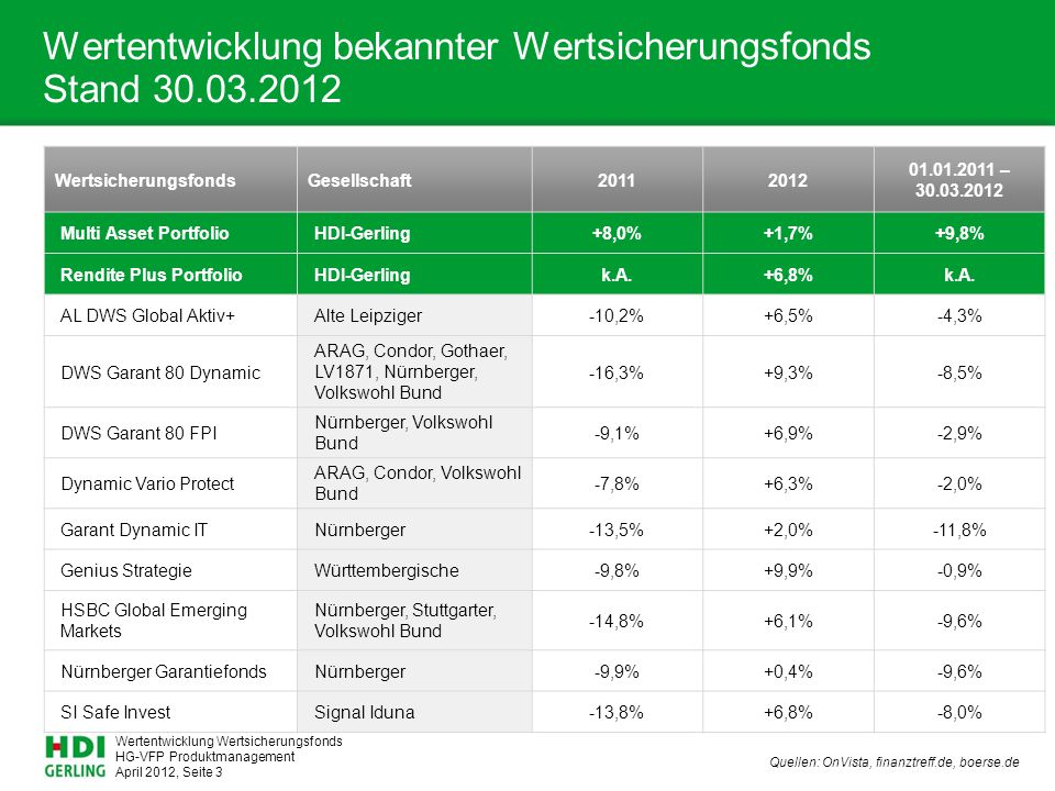 Wertentwicklung bekannter Wertsicherungsfonds Stand 30.03.2012