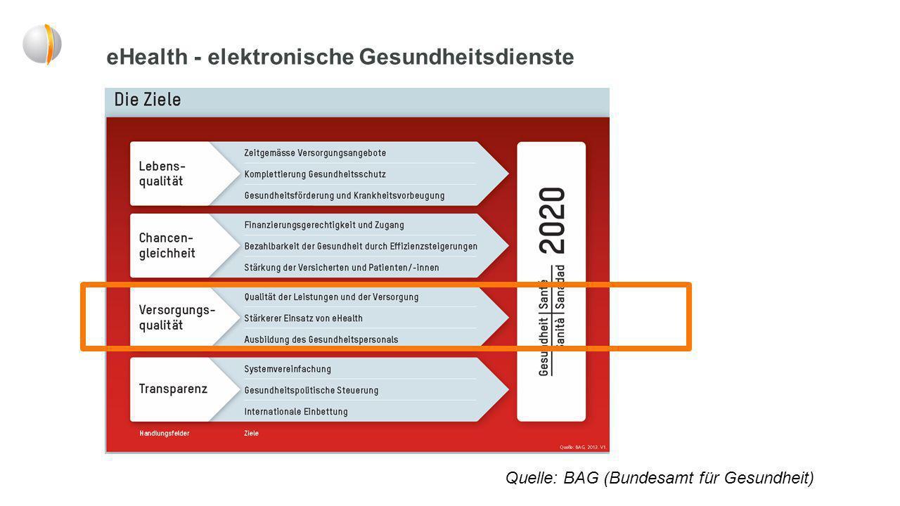eHealth - elektronische Gesundheitsdienste