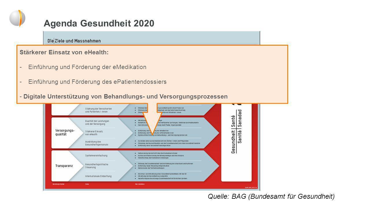 Agenda Gesundheit 2020 Quelle: BAG (Bundesamt für Gesundheit)