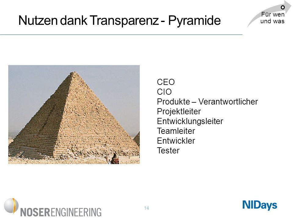 Nutzen dank Transparenz - Pyramide