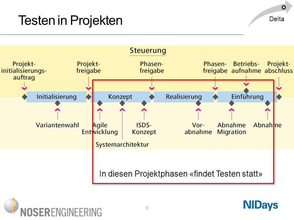 Testen in Projekten In diesen Projektphasen «findet Testen statt»