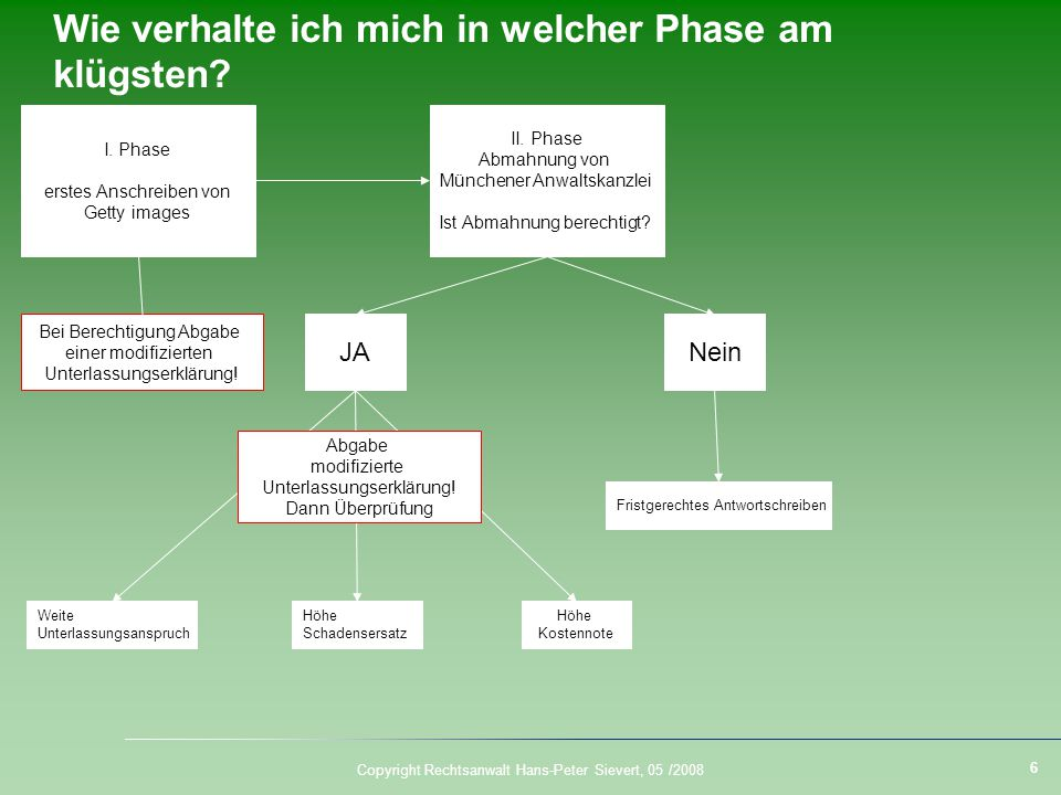 Copyright Rechtsanwalt Hans-Peter Sievert, 05 / ppt video online ...