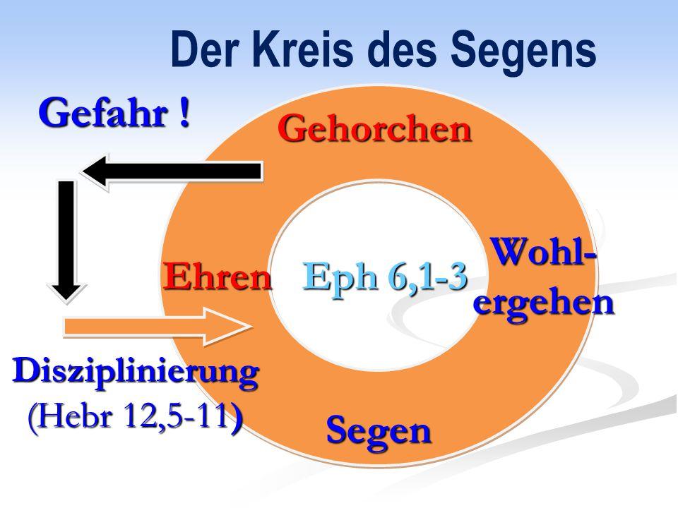 Der Kreis des Segens Gefahr ! Gehorchen Eph 6,1-3 Ehren Wohl- ergehen