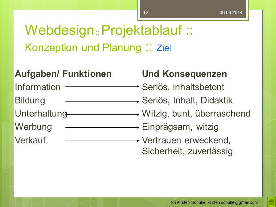 Webdesign :: Projektablauf :: Konzeption und Planung :: Ziel