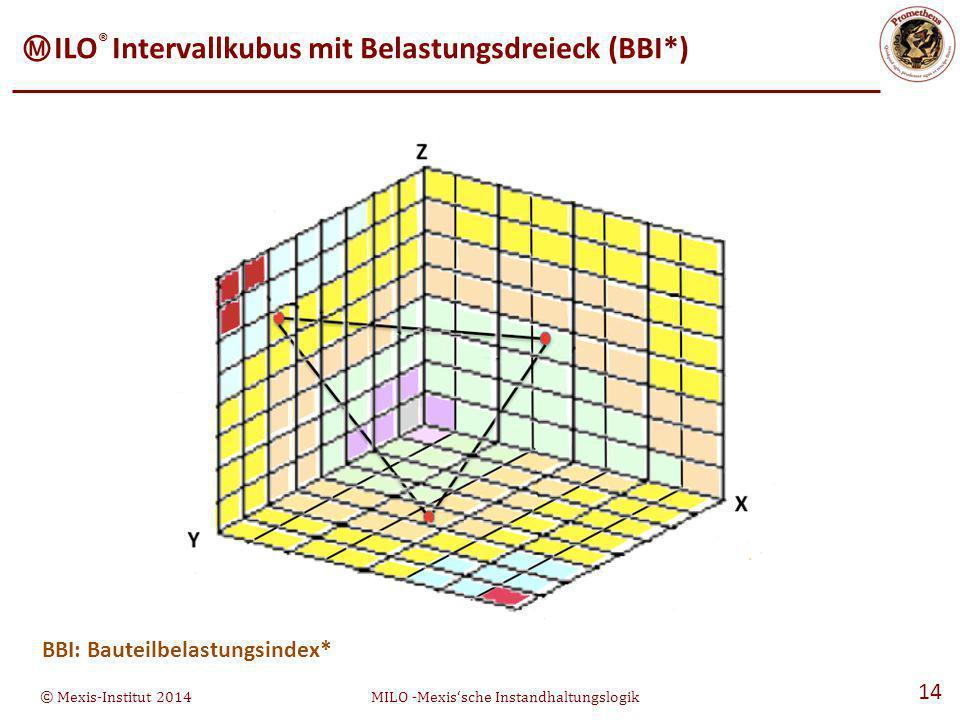 BBI: Bauteilbelastungsindex*