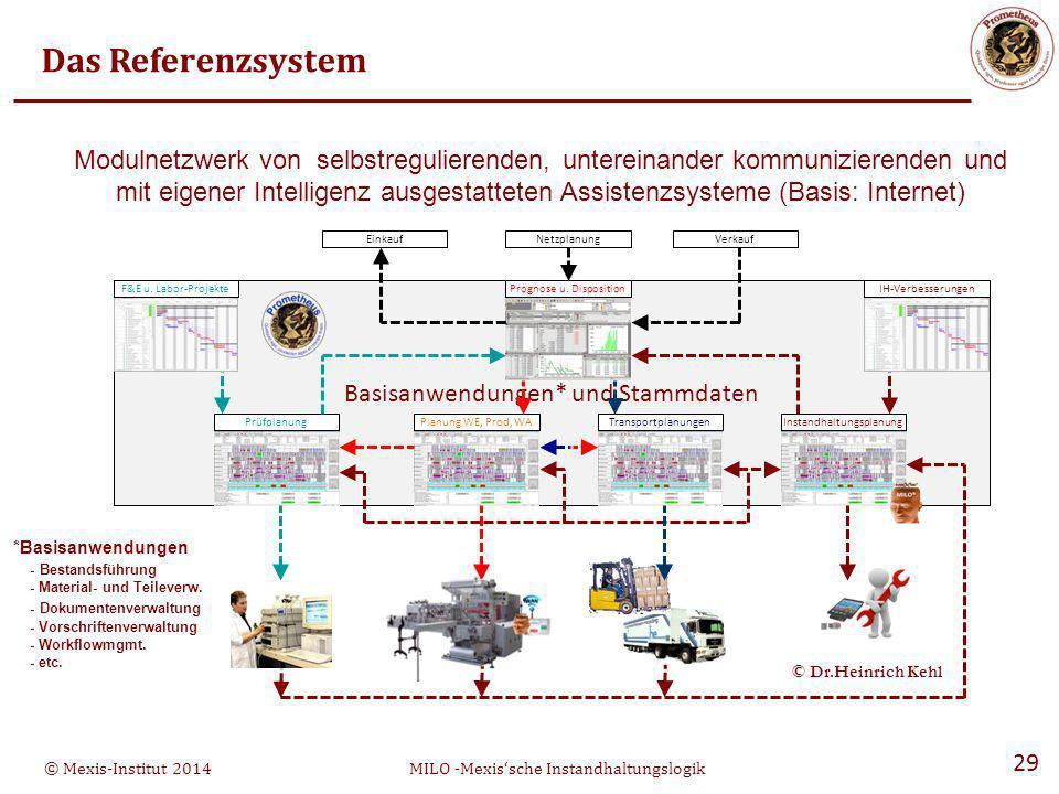 Das Referenzsystem Modulnetzwerk von selbstregulierenden, untereinander kommunizierenden und.