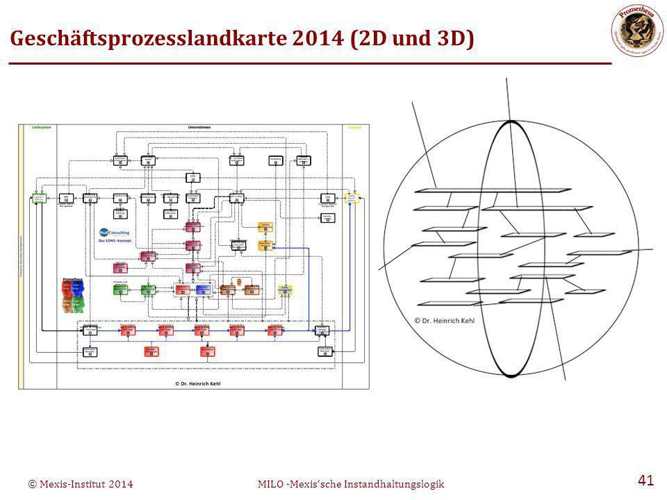 Geschäftsprozesslandkarte 2014 (2D und 3D)