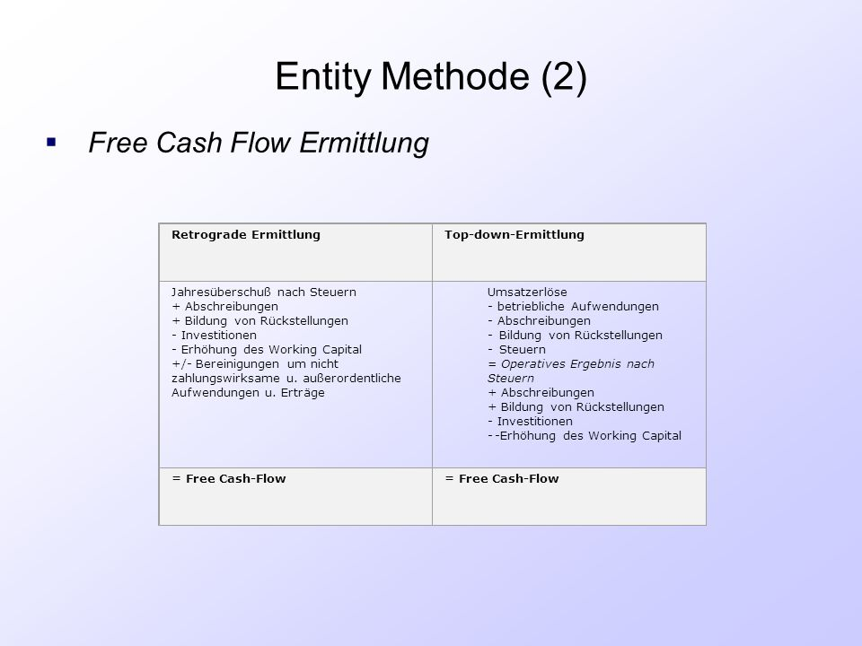 Entity Methode (2) Free Cash Flow Ermittlung RETROGRADE ERMITTLUNG