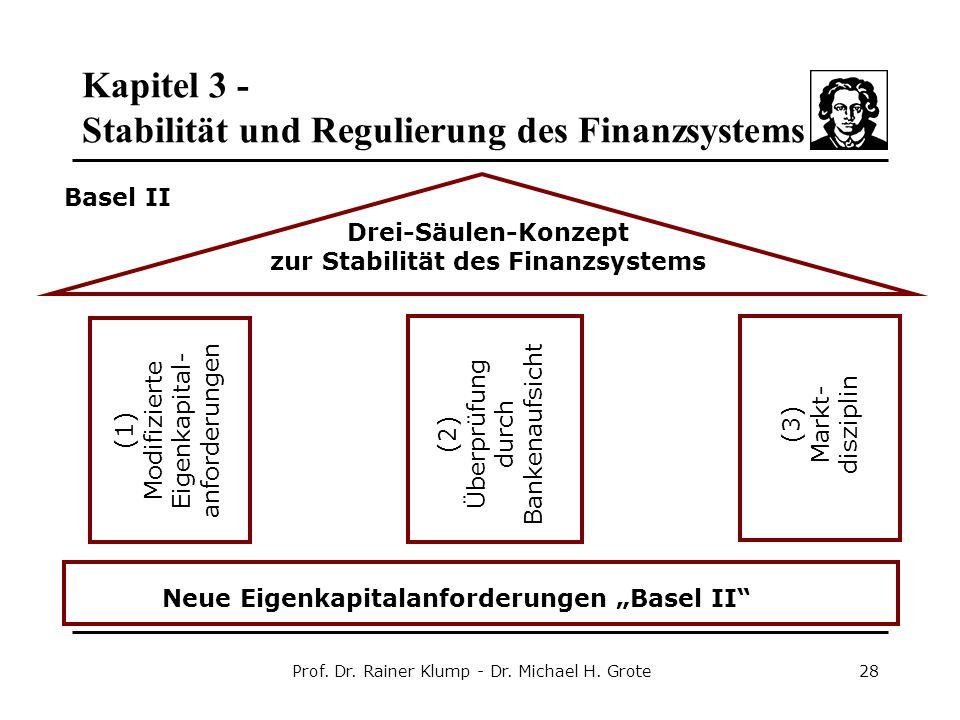 Drei-Säulen-Konzept zur Stabilität des Finanzsystems