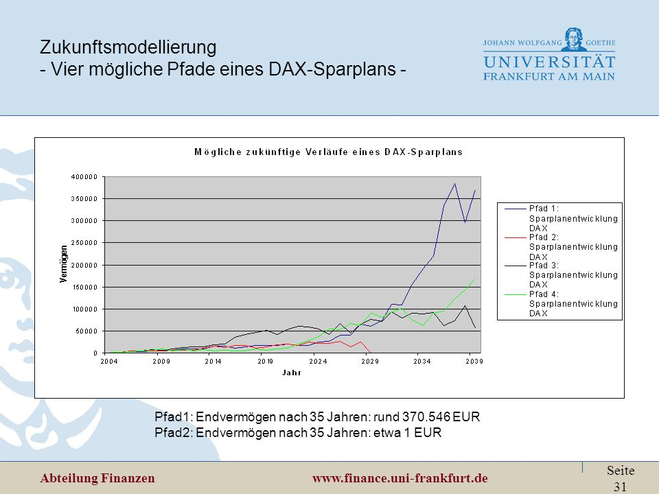 Zukunftsmodellierung - Vier mögliche Pfade eines DAX-Sparplans -