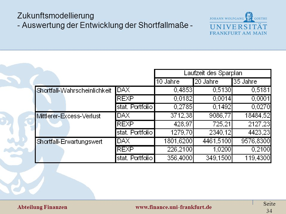 Zukunftsmodellierung - Auswertung der Entwicklung der Shortfallmaße -
