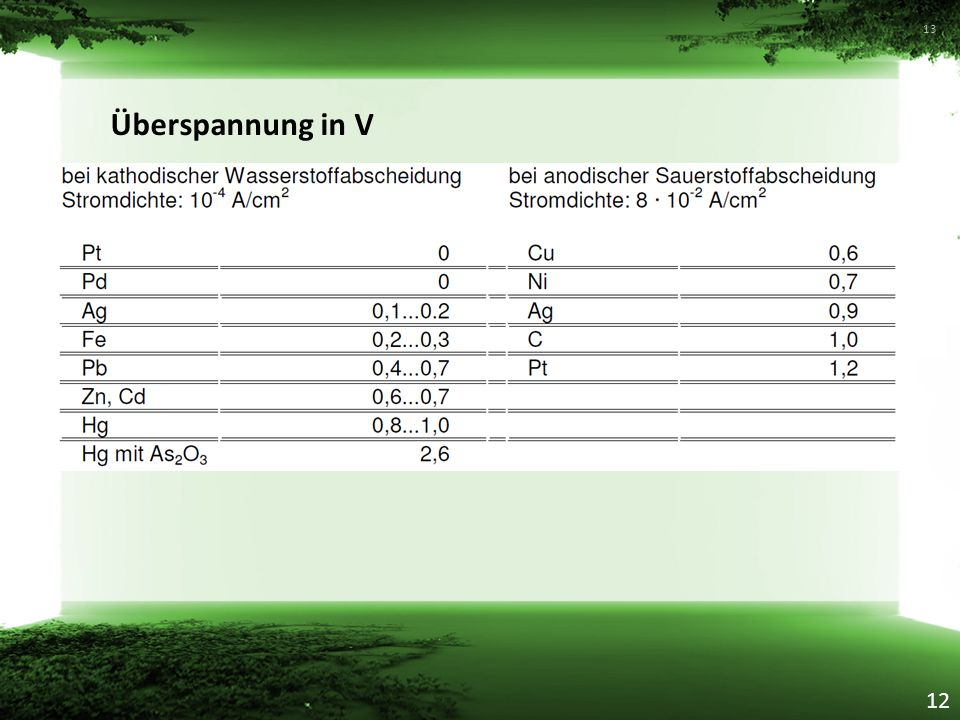 Überspannung in V 12