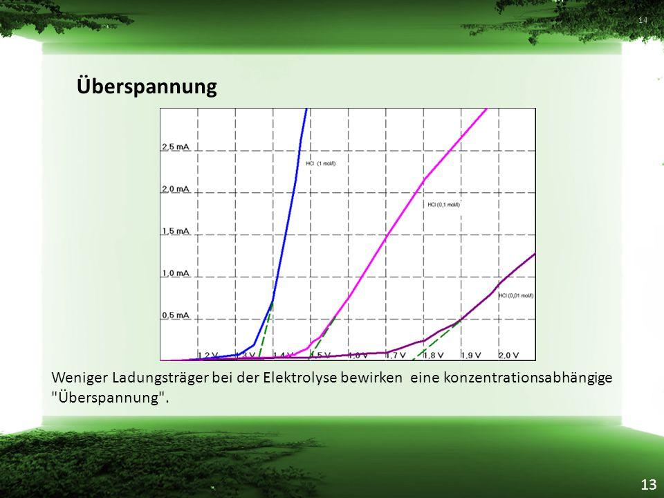 Überspannung Weniger Ladungsträger bei der Elektrolyse bewirken eine konzentrationsabhängige Überspannung .