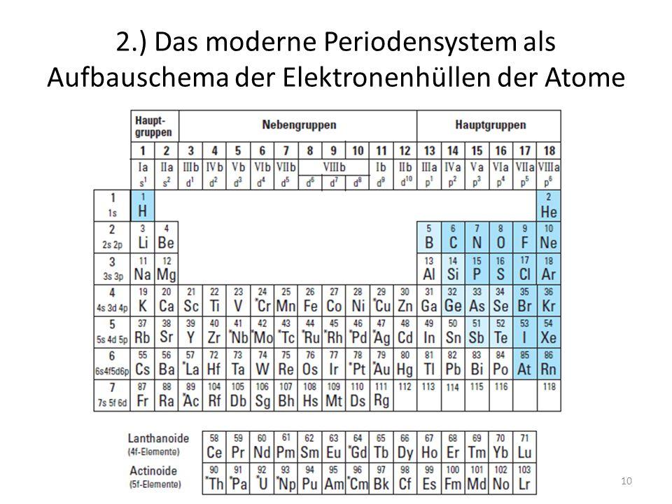 2.) Das moderne Periodensystem als Aufbauschema der Elektronenhüllen der Atome