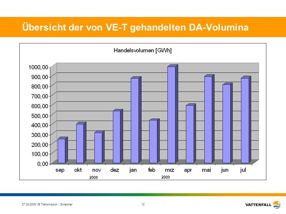Übersicht der von VE-T gehandelten DA-Volumina