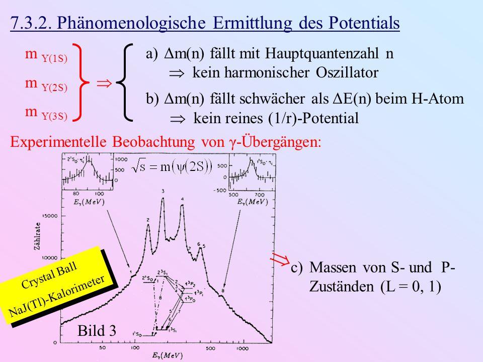  7.3.2. Phänomenologische Ermittlung des Potentials m Υ(1S) m Υ(2S) 