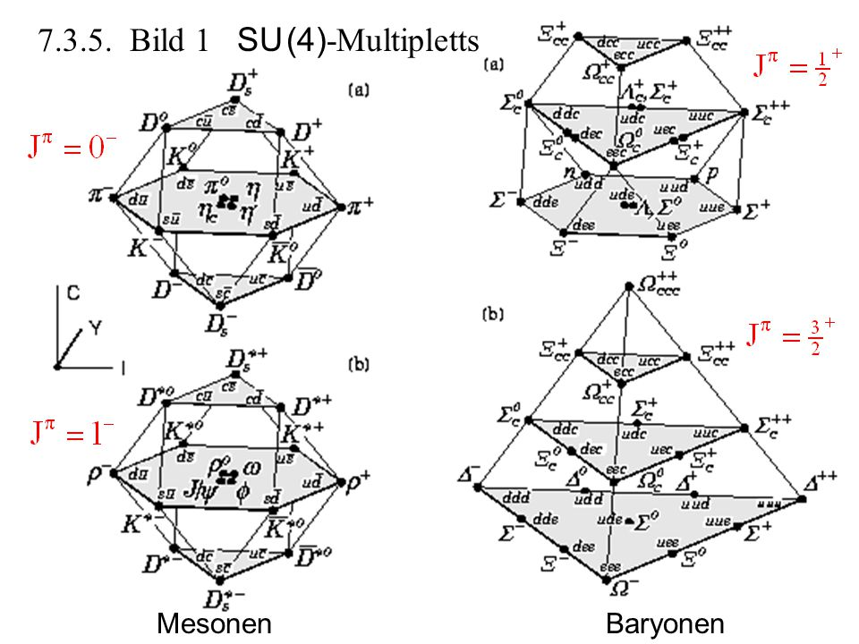 7.3.5. Bild 1 SU (4)-Multipletts