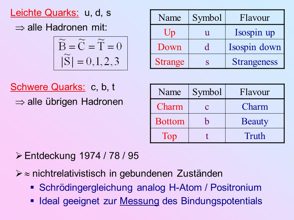 Leichte Quarks: u, d, s Name. Symbol. Flavour. Up. u. Isospin up. Down. d. Isospin down. Strange.