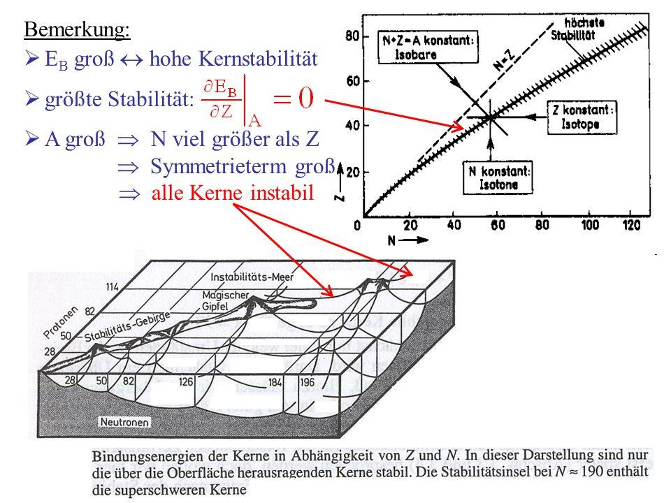 Bemerkung: EB groß  hohe Kernstabilität. größte Stabilität: A groß  N viel größer als Z.  Symmetrieterm groß.
