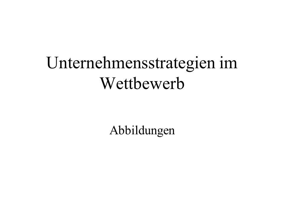 Unternehmensstrategien im Wettbewerb