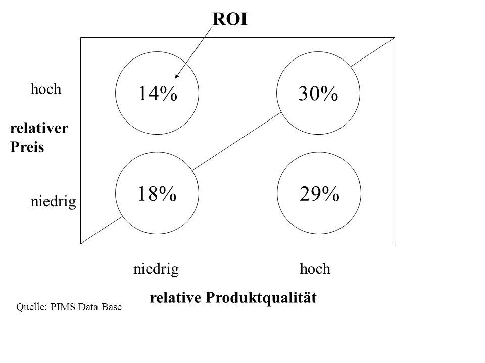 14% 30% 18% 29% ROI hoch relativer Preis niedrig niedrig hoch