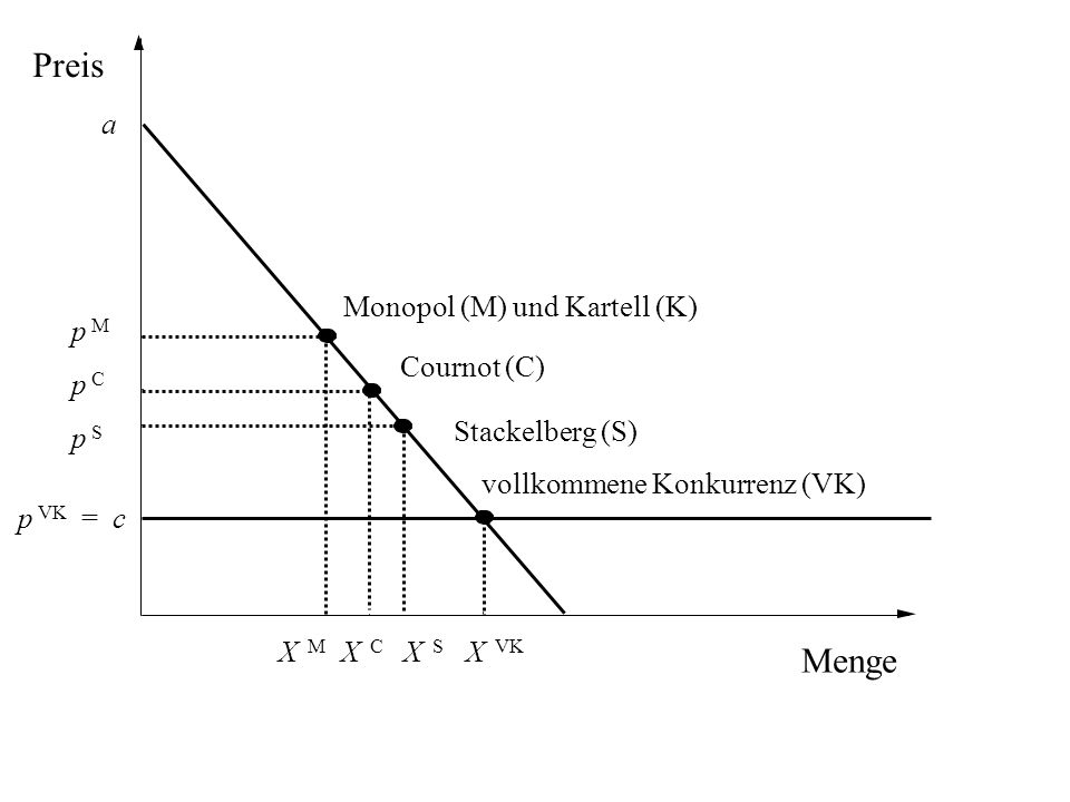 Preis Menge a Monopol (M) und Kartell (K) p M Cournot (C) p C