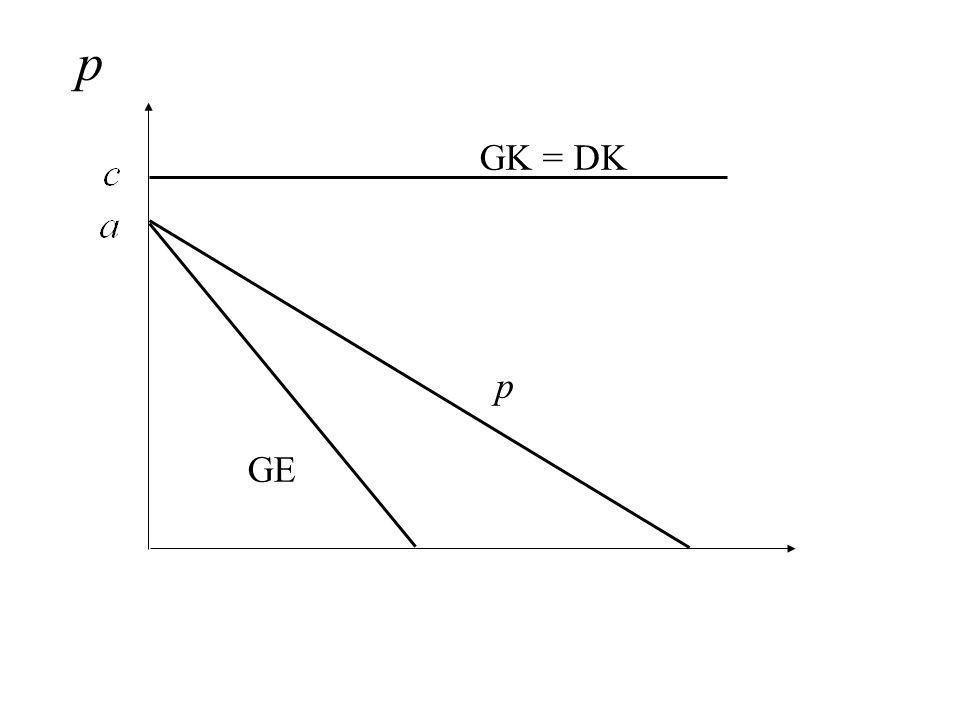 p GK = DK p GE